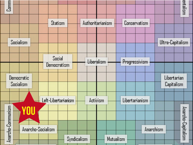 PlayBuzz.com: The Definitive Political Orientation Test: Left Libertarianism graph
