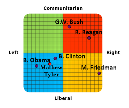 CelebrityTypes.com: Political Coordinates Test